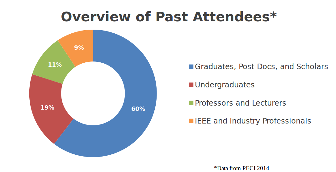 Overview of PECI past attendees